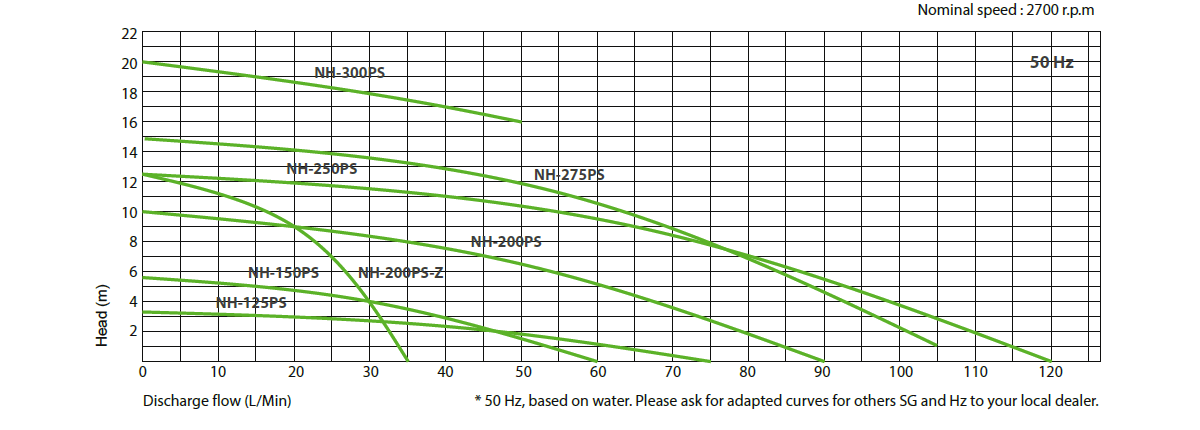 Performance curve PS Serie Pan World