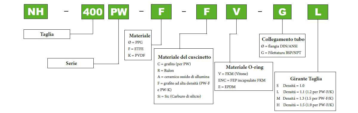 Informazioni per l' ordine Serie PW Pan World